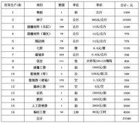 文山三七种植之成本分析(仅供参考)